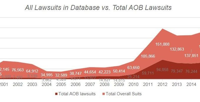 All Lawsuits In Database Vs. Total Aob Lawsuits